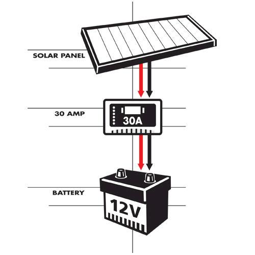 30 amp digital charge controller at menards u00ae