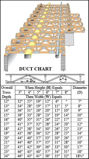 Floor Truss Buying Guide At Menards®