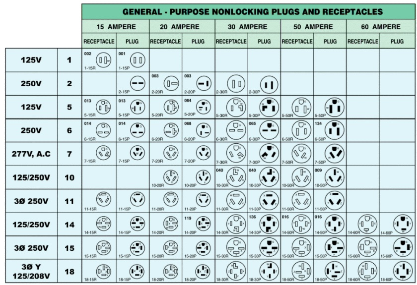 Plugs & Connectors Buying Guide at Menards®