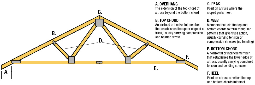 Cathedral Ceiling Truss Design Www Gradschoolfairs Com